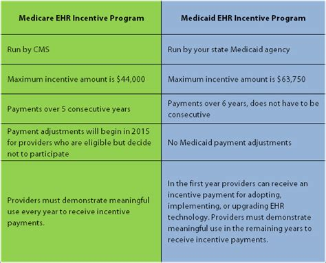 Why Medicaid meaningful use may present an easier path