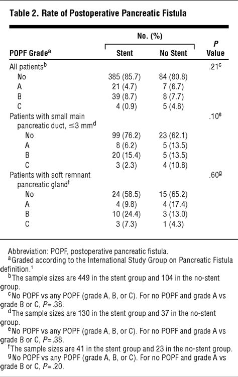 Stenting and the Rate of Pancreatic Fistula Following